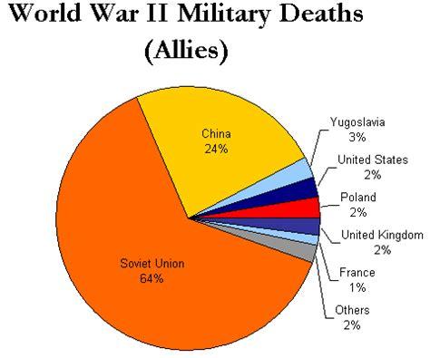 Alliance system cause of ww1 essay